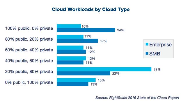 Cloud workloads