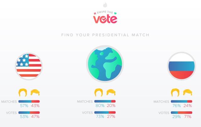 SwipeTheVote_Global_Results