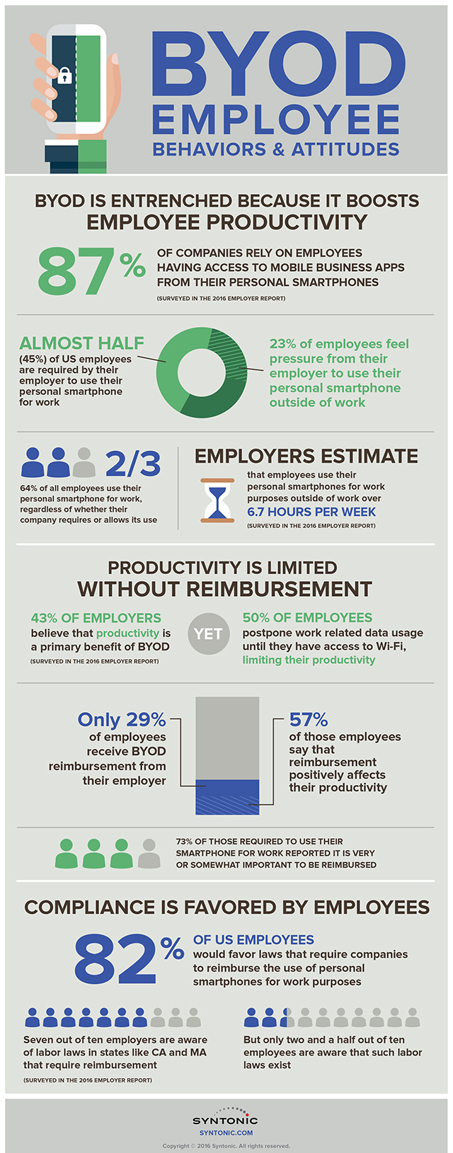 Employee_BYOD_Infographic