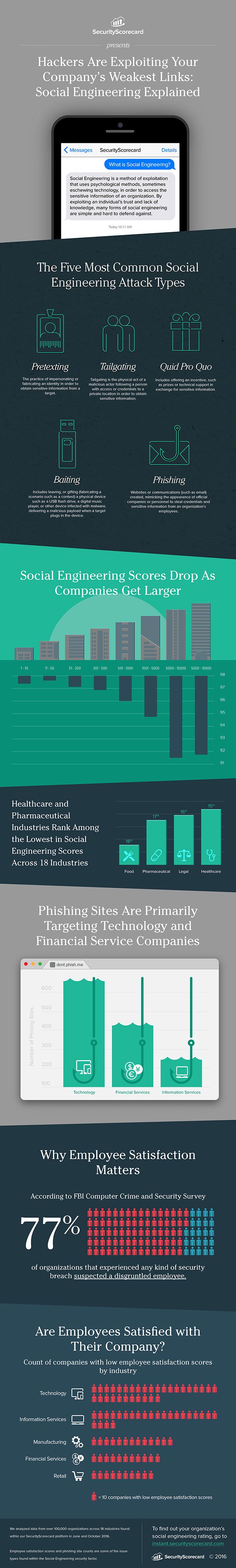 ssc-socialengineering-infographic-c04