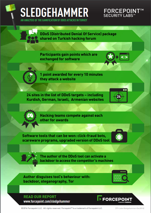 Forcepoint infographic
