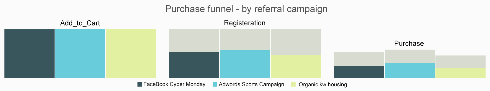 Cooladata_ecommerce Funnel by referral campaign (3)