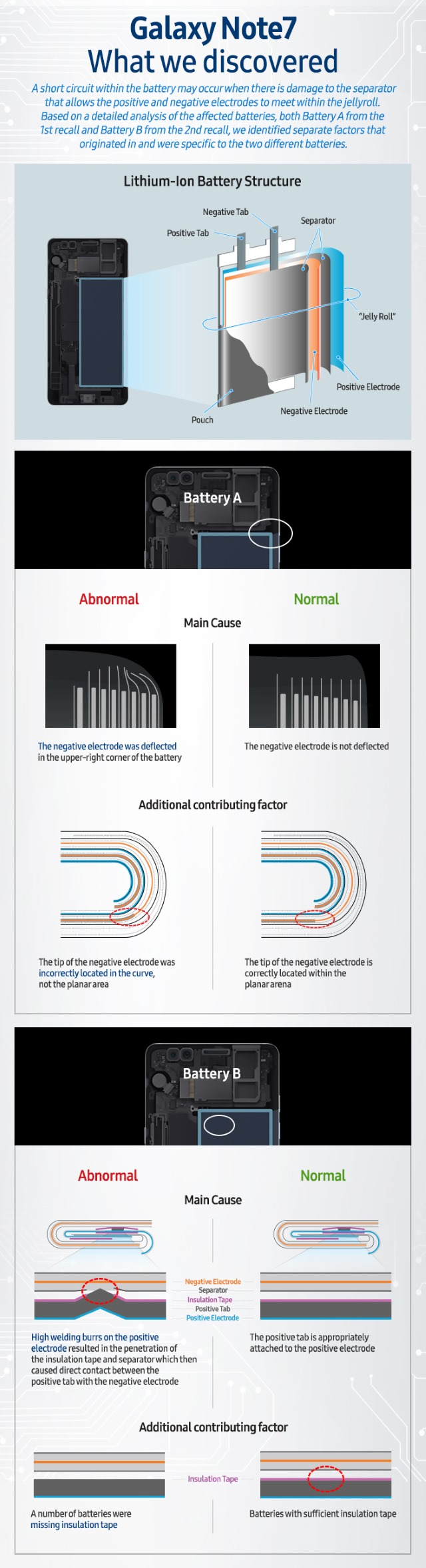 note7-infographic