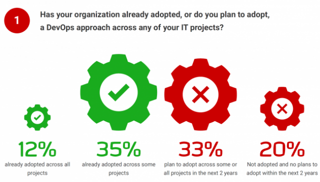 devops adoption survey