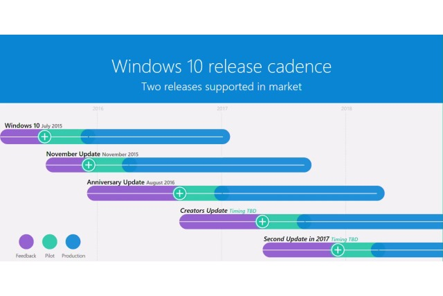 windows-10-update-release-cycle
