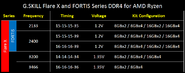Flare_X_FORTIS_Series_Specs