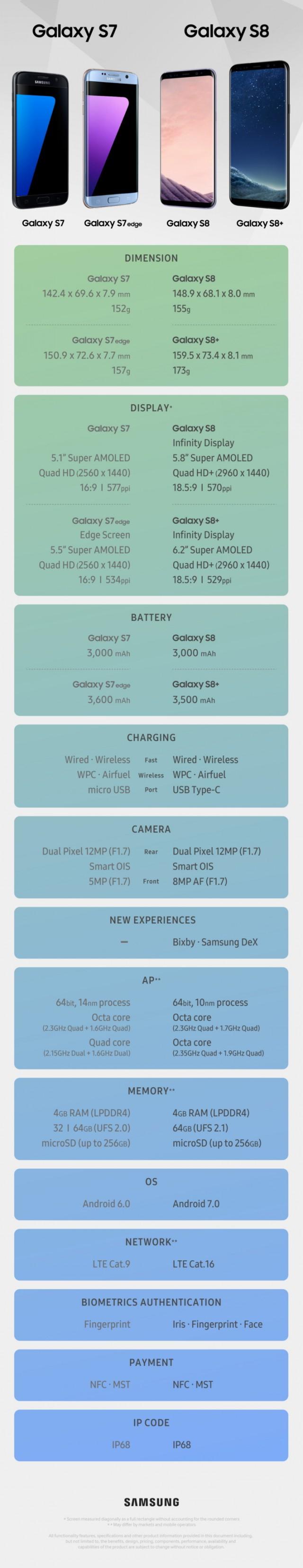 Samsung Galaxy S7 Galaxy S7 edge vs Galaxy S8 Galaxy S8+