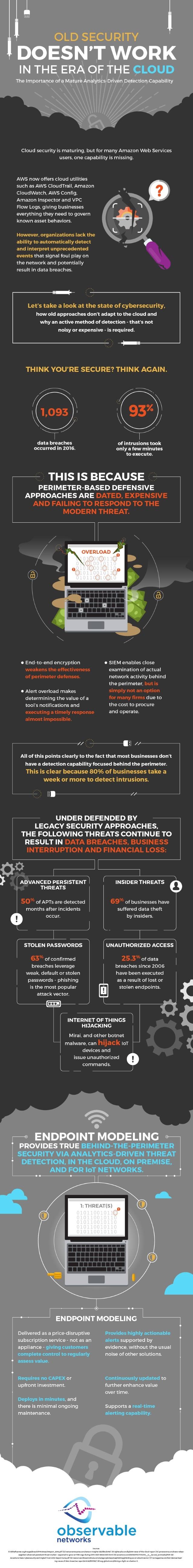 Observable cloud security infog