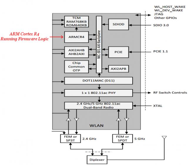 ARM Cortex R4