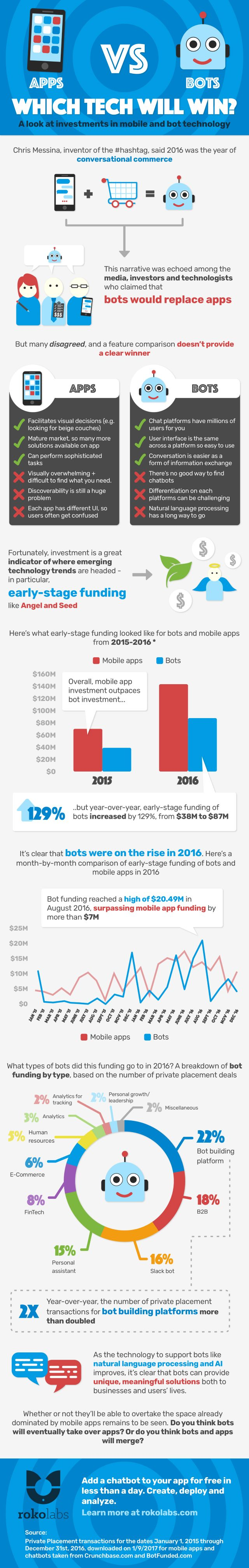ROKO apps v bots infographic