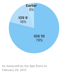 iOS release share february 2017