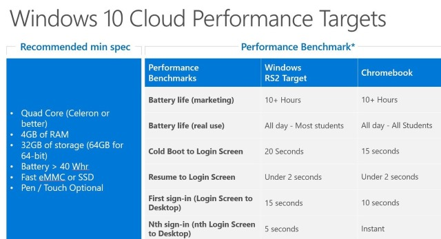 windows-10-cloud-specs