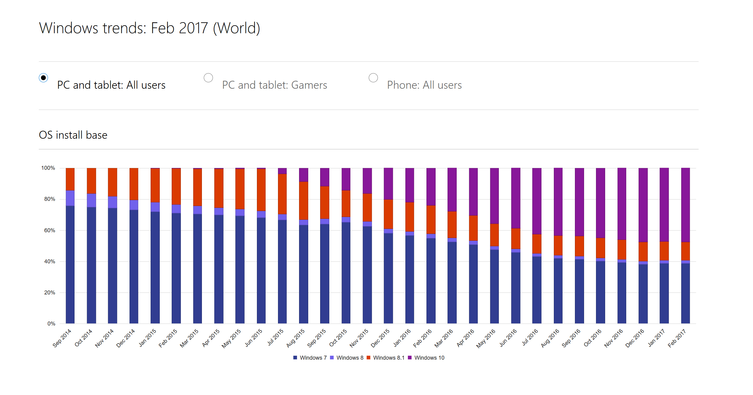 windows 10 trends
