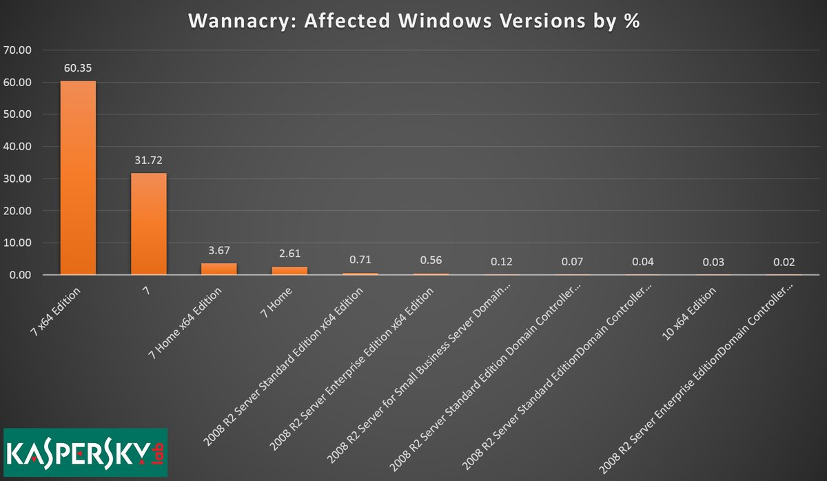 WannaCry ransomware hit Windows 7 worse than Windows XP, analysis suggests