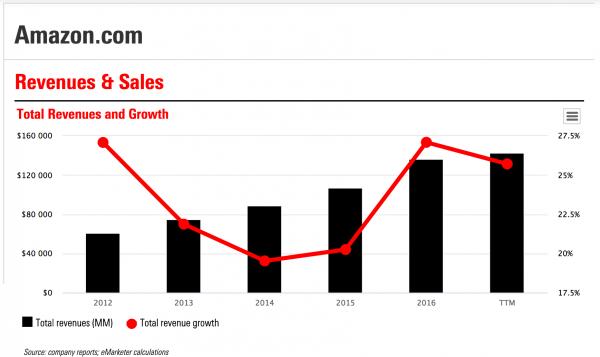 Amazon Sales Data