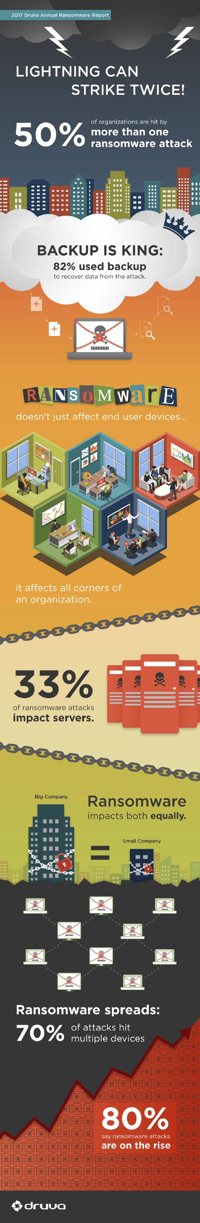 Druva-2017RansomwareReport-Infographic.jpg