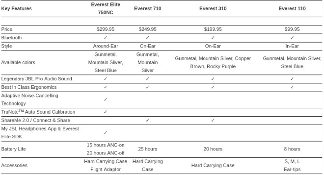 JBL_Everest_Elite_Specs2