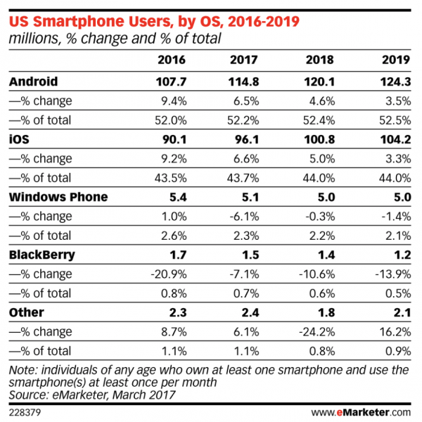 US Smartphone Users