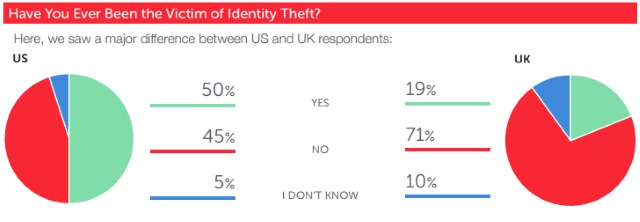 id-theft-survey