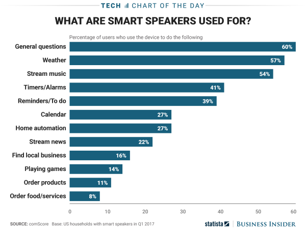 smart_speakers_chart_may_2017