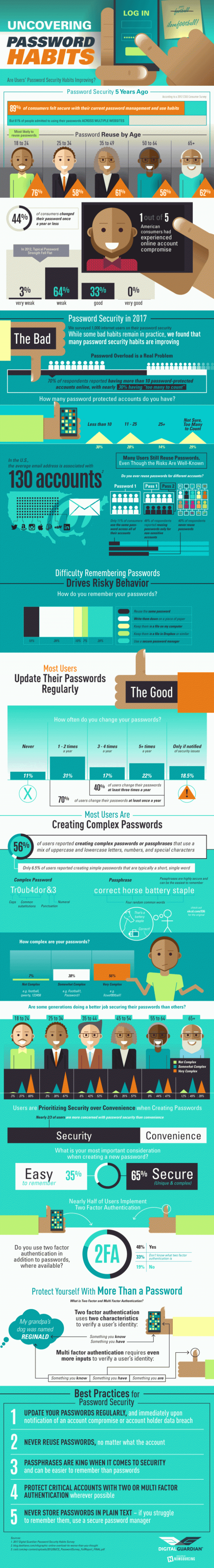 Uncovering password habits
