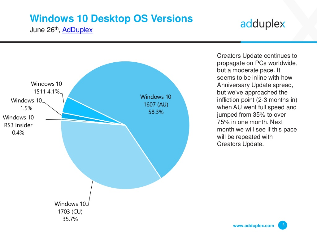 adduplex-windows-device-statistics-report-june-2017-5-1024