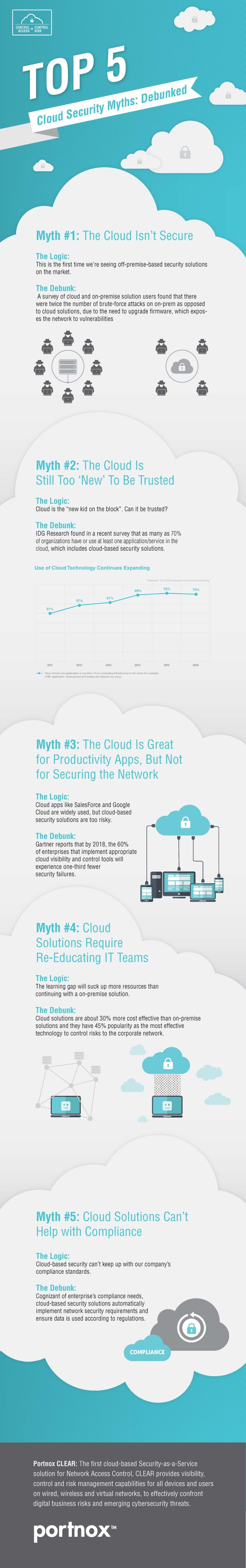 cloud myths infographis