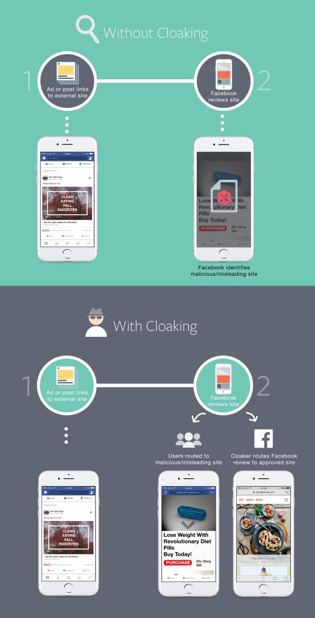 facebook-cloaking
