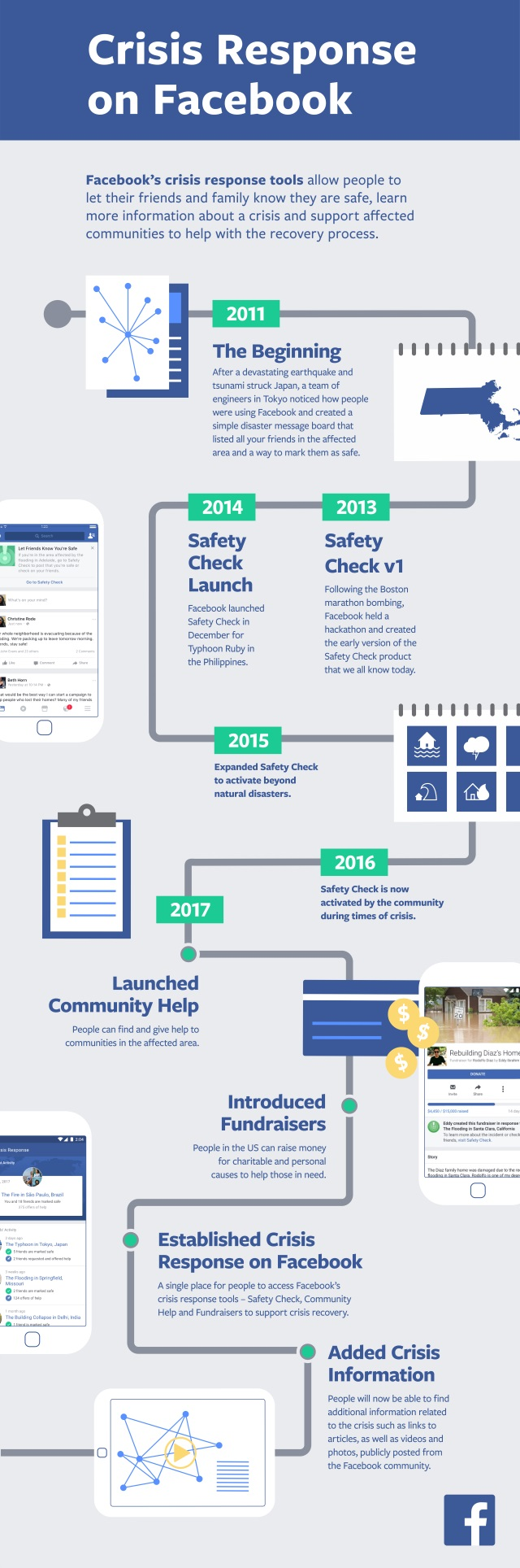 facebook crisis response infographic