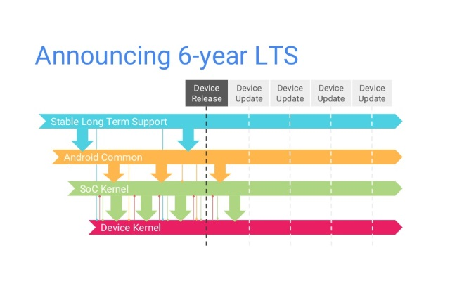 linux-kernel-6-year-lts