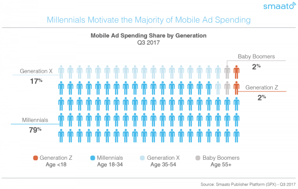Millennial ad spend graph