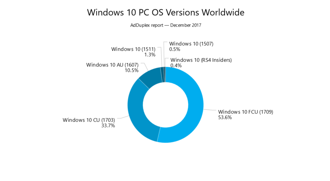 Fall Creators Update Usage Soars