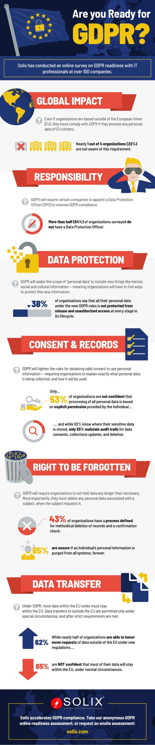 Solix GDPR infographic
