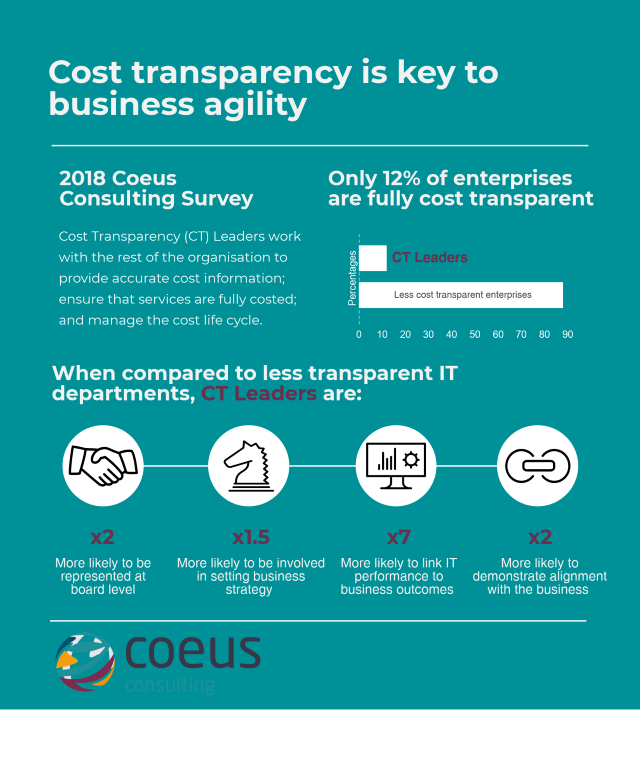 Coeus cost transparency infographic