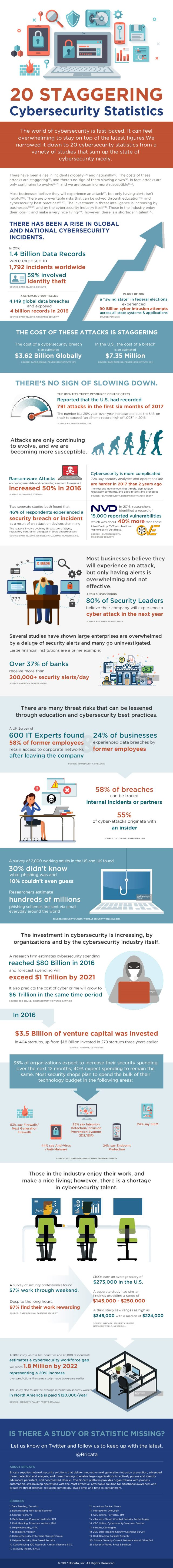 Bricata cyber security graphic