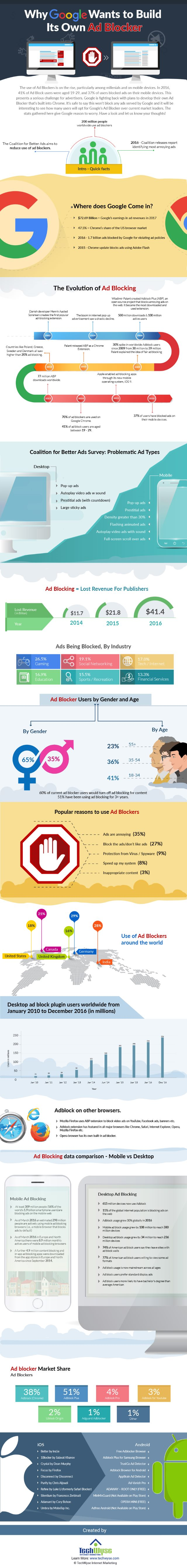 TechWyse ad blocking infographic