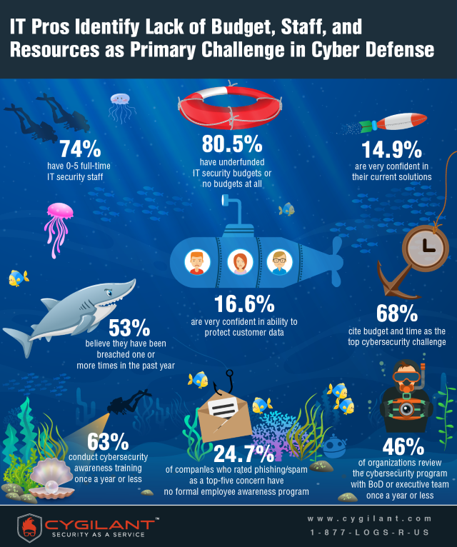 Cygilant security infographic