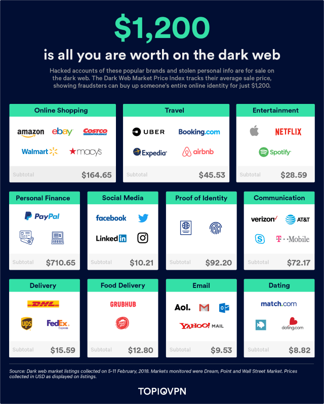Dark web identity value graphic