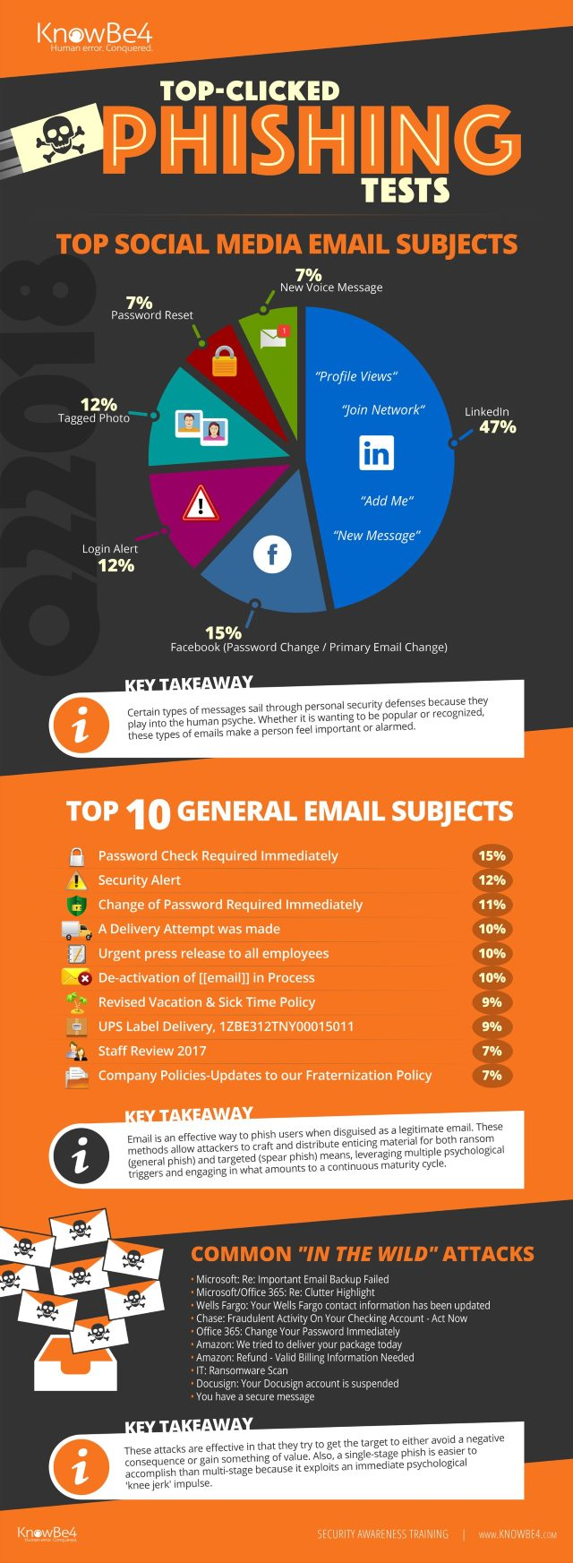 KnowBe4_Phishing_InfoGraphic_Q22018