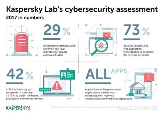 Kaspersky pen testing graphic