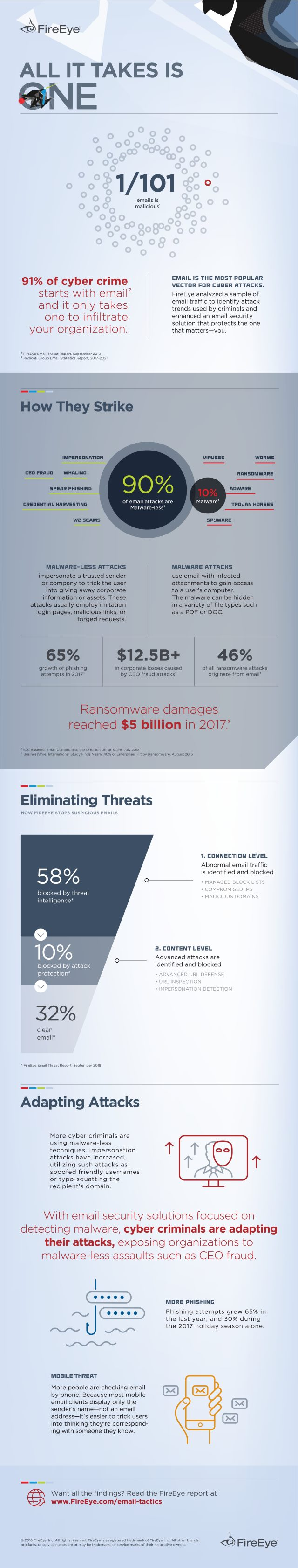 FireEye malwareless email graphic