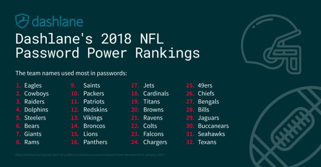 NFL passwords graphic