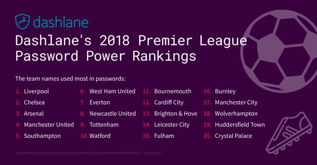 Premier league passwords graphic