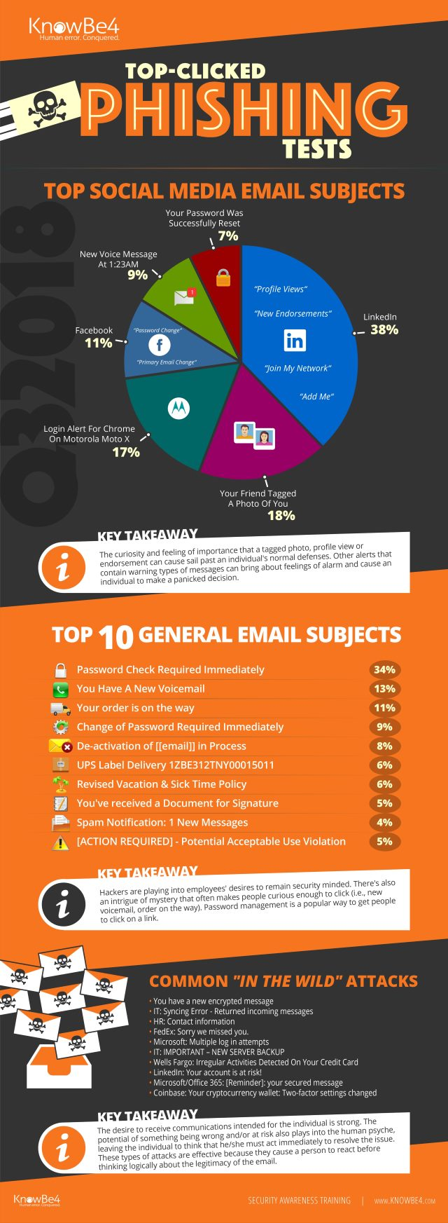 Top phishing subjects