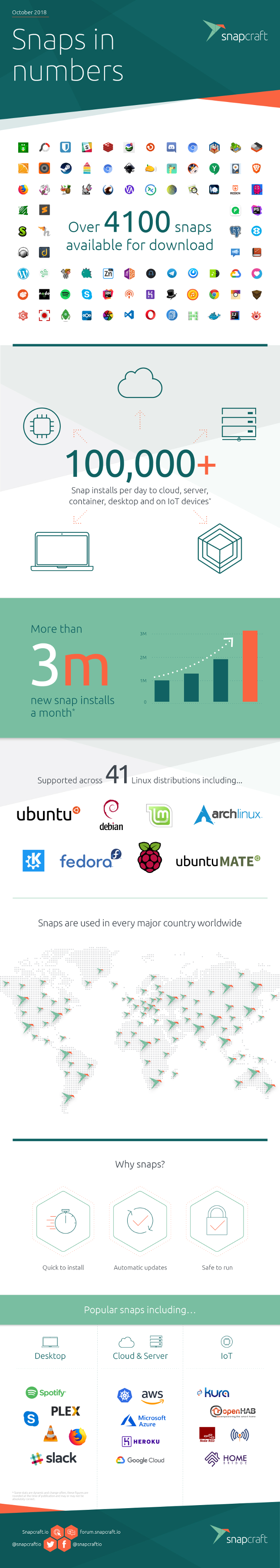 Snaps for Linux are a massive success | BetaNews