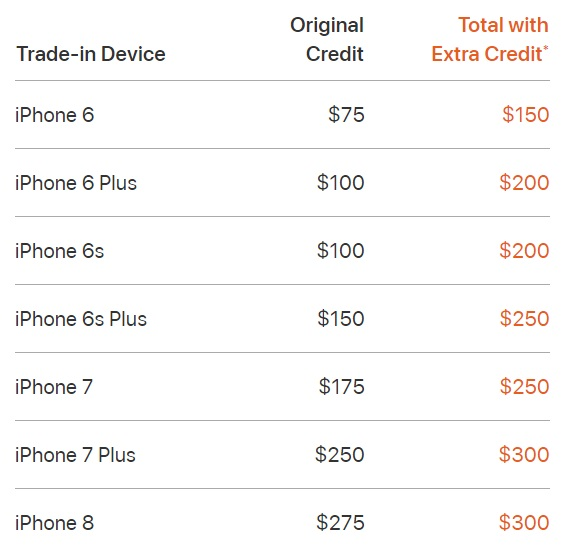 iPhone trade-in credit