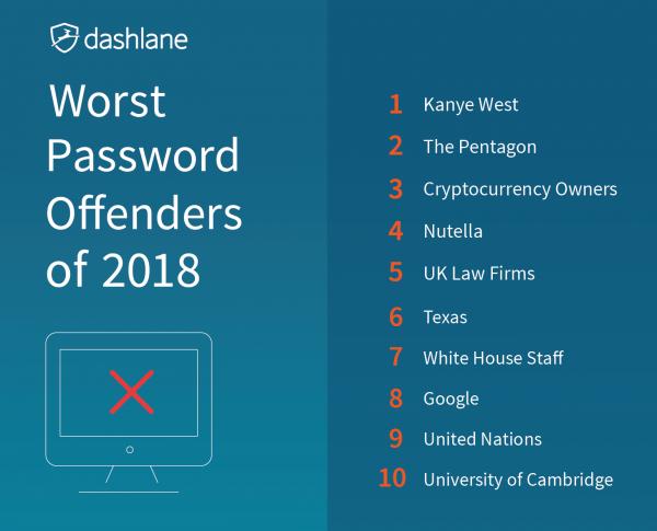 2018 password fails