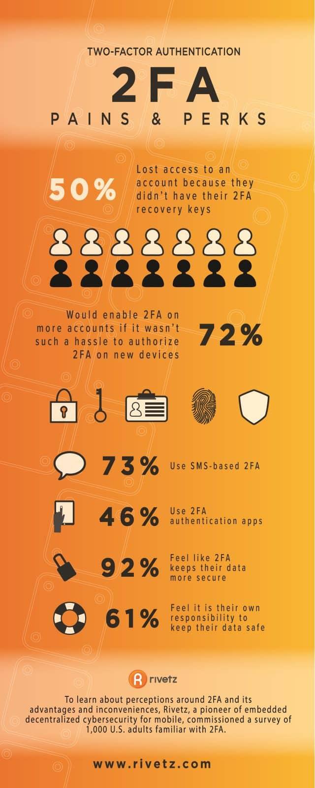 Rivetz-Infografik