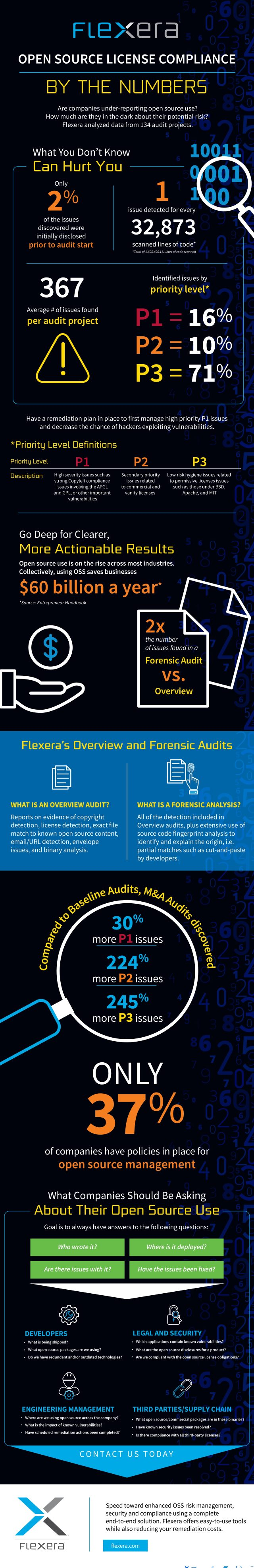 Flexera open source graphic