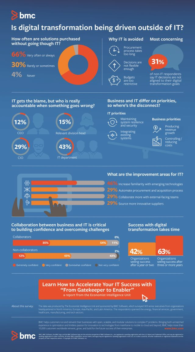 BMC digital transformation infographic